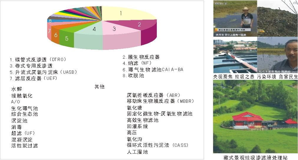 垃圾渗滤液处理市场工艺调查表